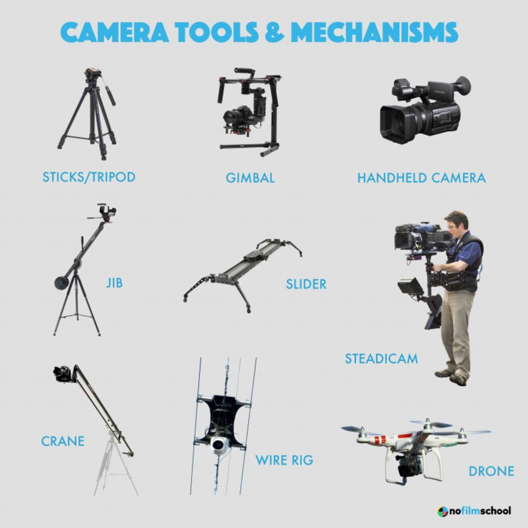 A cool guide to camera tools and mechanisms   Knowledge Chop
